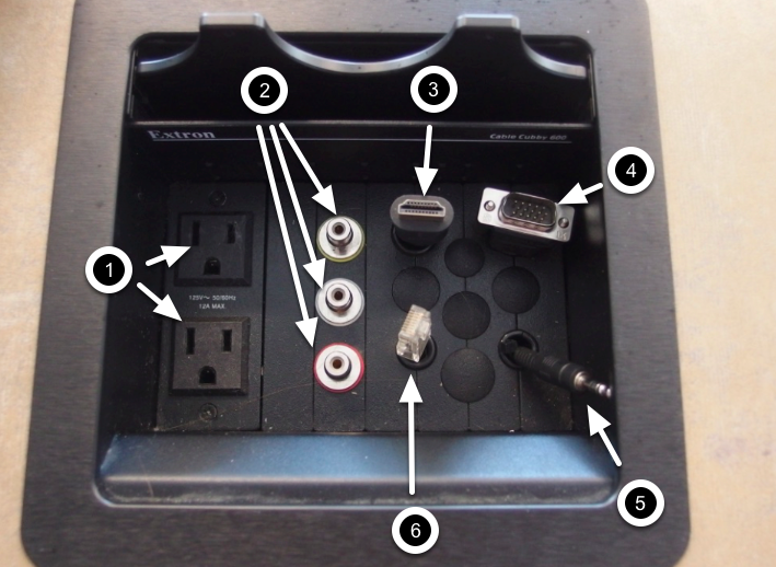 Photo of the cable cubby installed at the instructor's station with the available outlets, inputs, and computer connections labeled