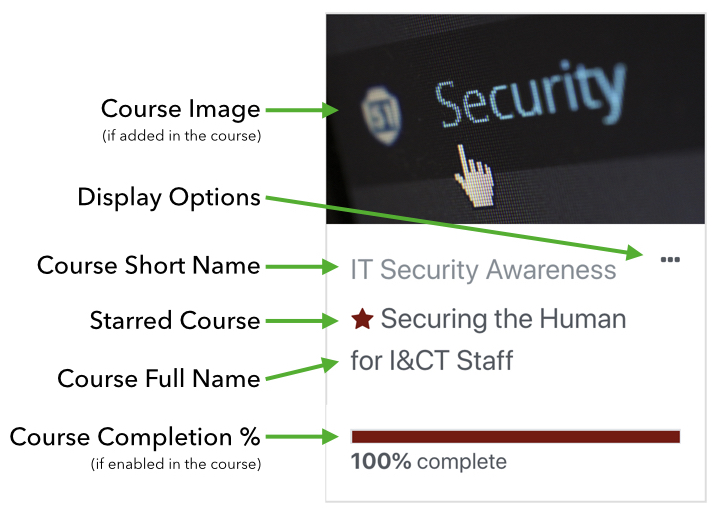An image of a course card, with arrows pointing to course image, display options, course short name, starred course, course full name, and course completion %.