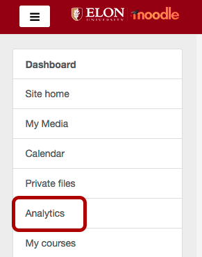 An image showing the location of the Analytics link, which has been circled.