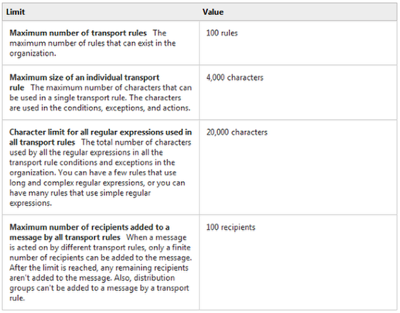 An image of transport rule limits.