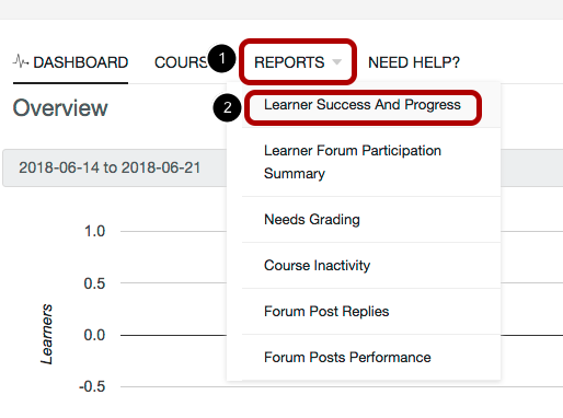 An image showing the location of Reports (circled and labeled 1) and then Learner Success (circled and labeled 2).