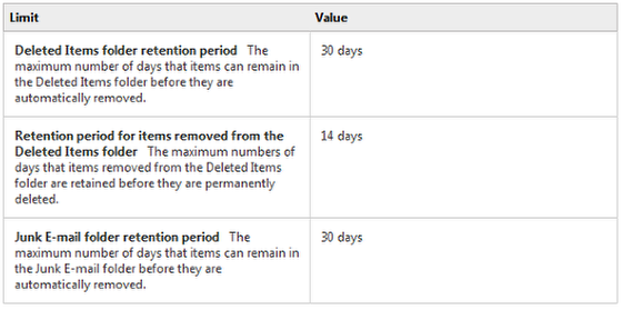 An image of retention limits.