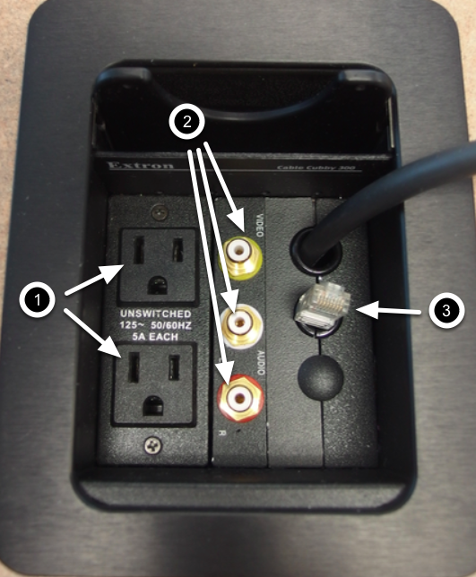 Photo of the installed cable cubby with the power outlet, inputs, and network cable identified by numbers