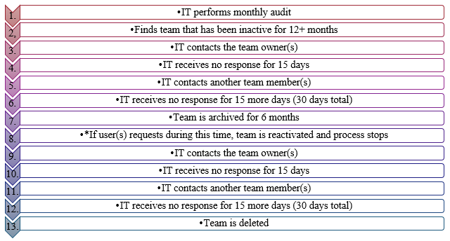 A flow-chart describing the inactive team archival and deletion process.