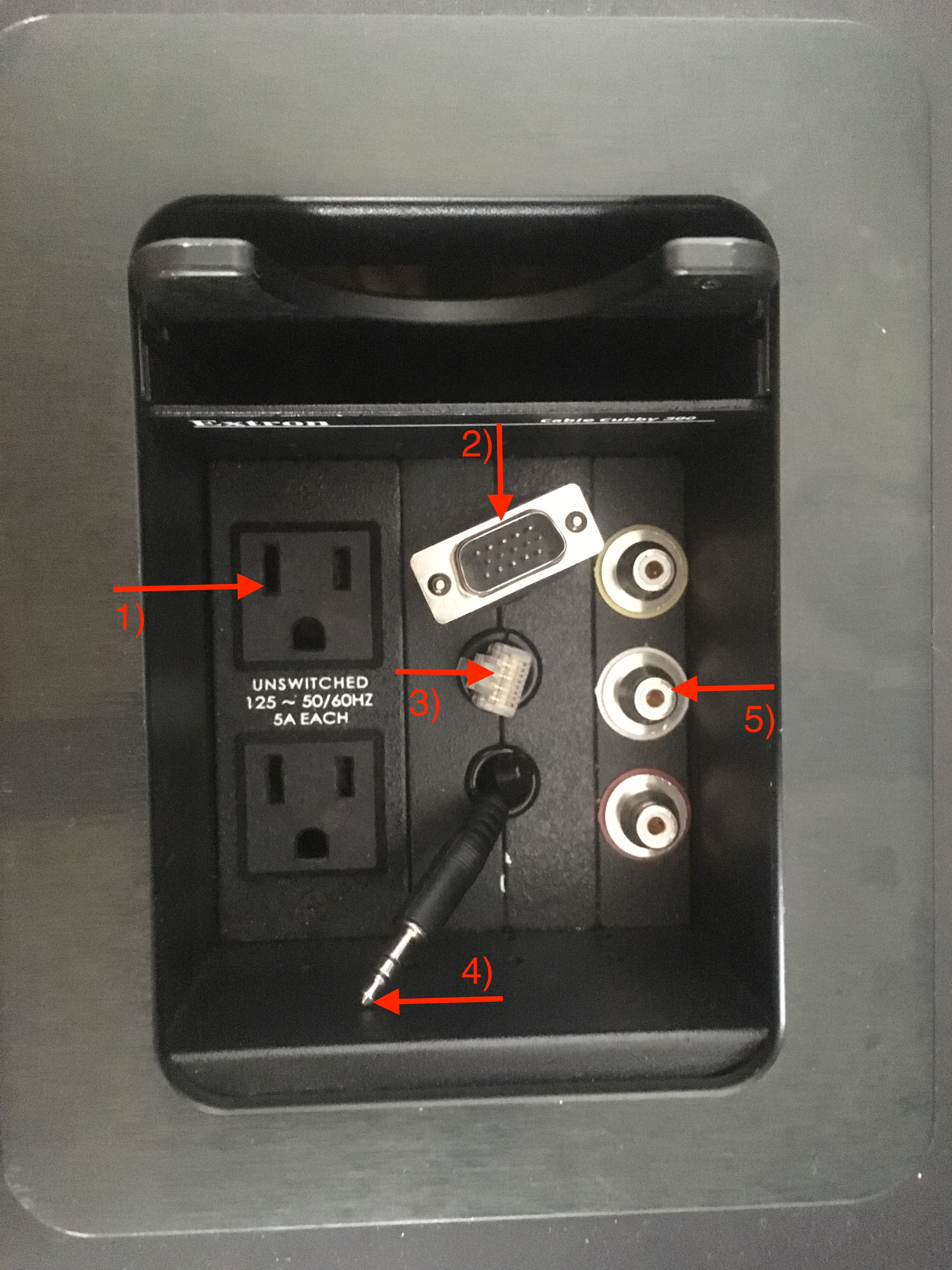 Photo of the cable cubby installed at the instructor's station with the power outlets, vga cable, audio cable, network cable, and inputs identified by number